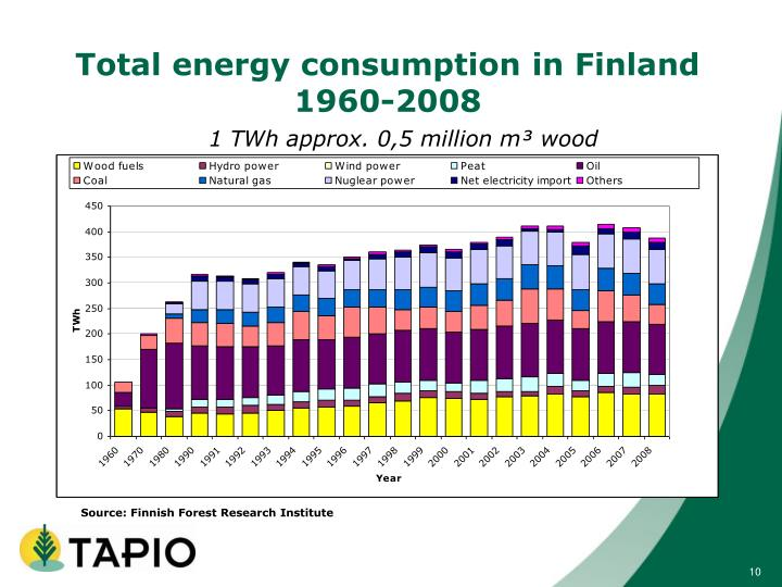Total energy consumption in Finland 1960-2008