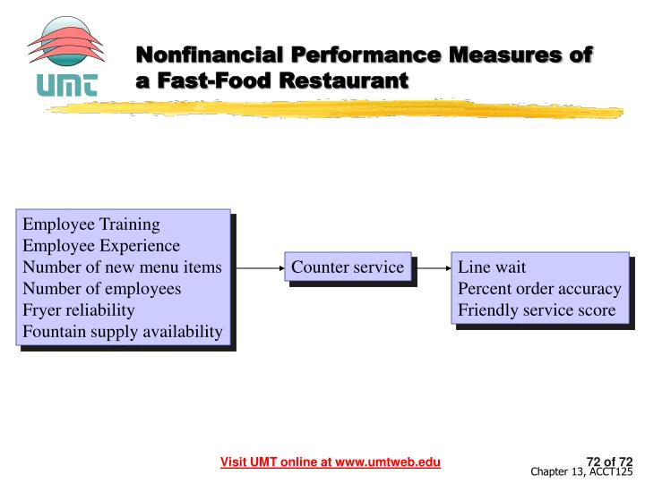 Nonfinancial Performance Measures of a Fast-Food Restaurant