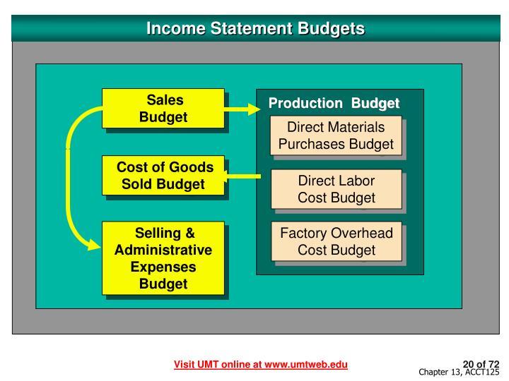 Income Statement Budgets