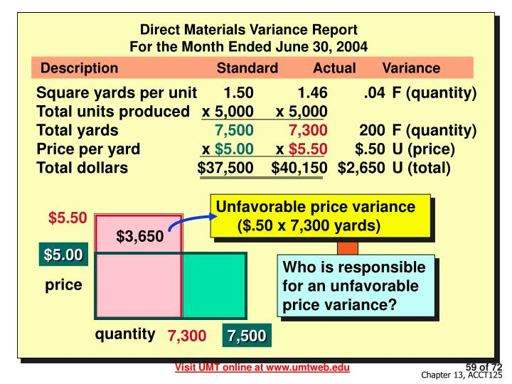 Direct Materials Variance Report