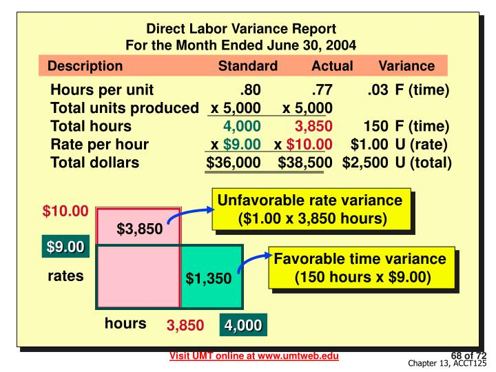 Direct Labor Variance Report