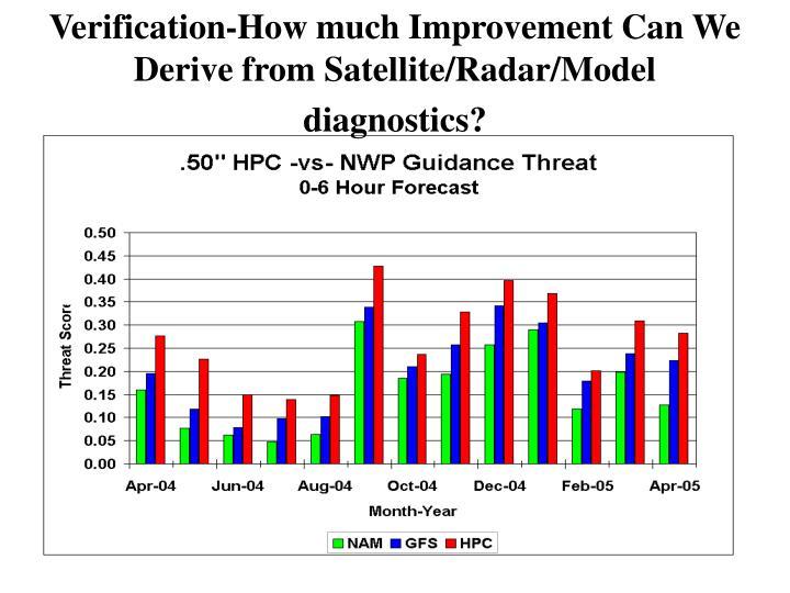 Verification-How much Improvement Can We Derive from Satellite/Radar/Model diagnostics?