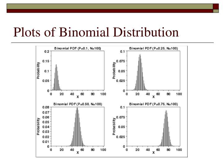 Plots of Binomial Distribution