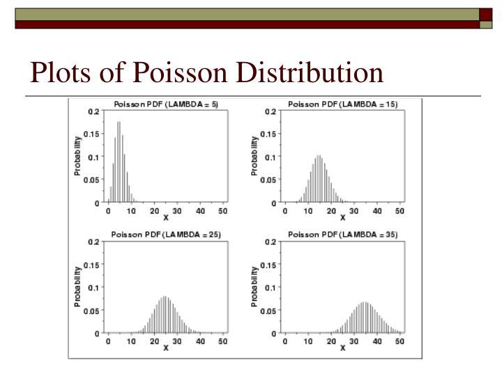 Plots of Poisson Distribution