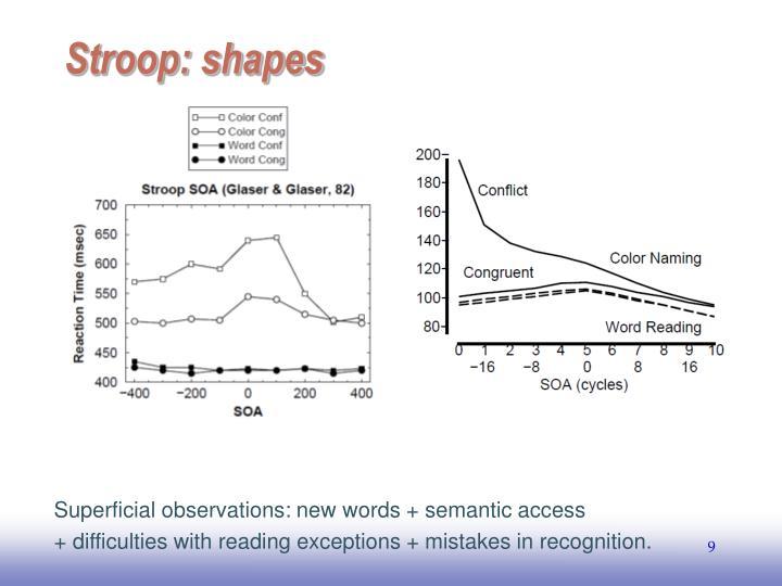 Stroop: shapes