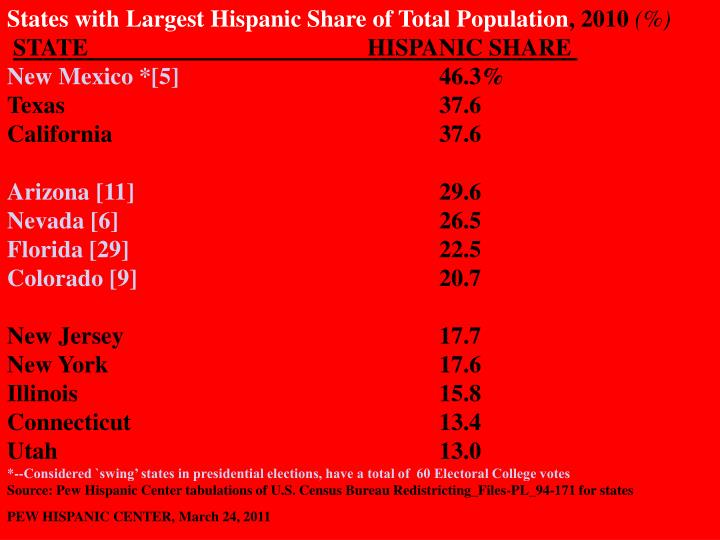 States with Largest Hispanic Share of Total Population