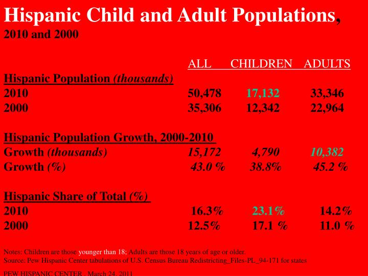 Hispanic Child and Adult Populations