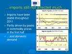 imports still not affected much