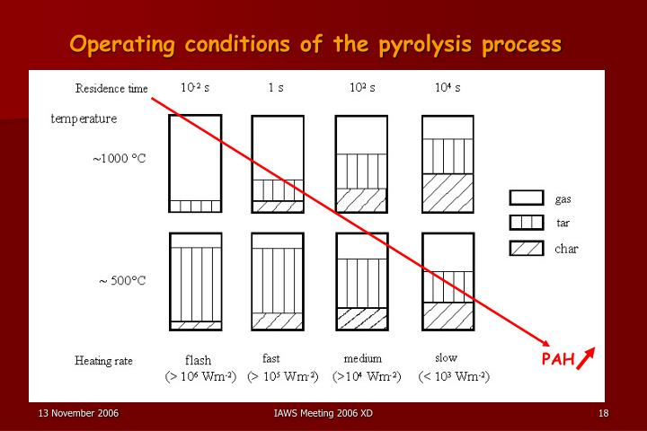Operating conditions of the pyrolysis process