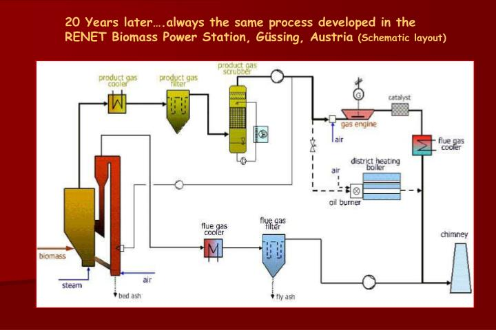 20 Years later….always the same process developed in the
