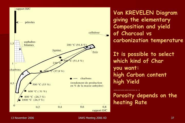 Van KREVELEN Diagram