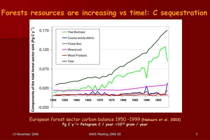 Forests resources are increasing vs time!: C sequestration