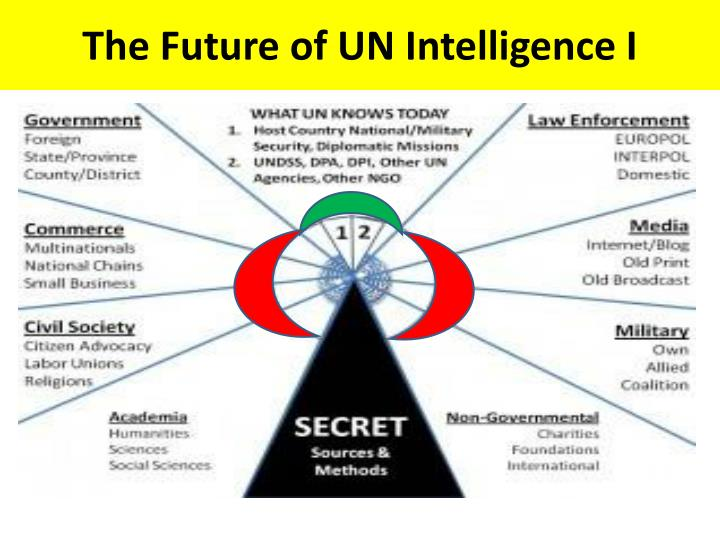 The Future of UN Intelligence I