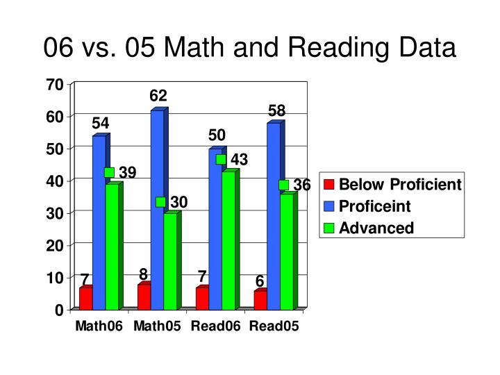 06 vs. 05 Math and Reading Data