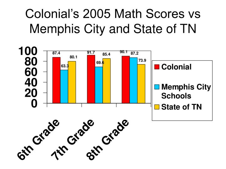 Colonial s 2005 math scores vs memphis city and state of tn