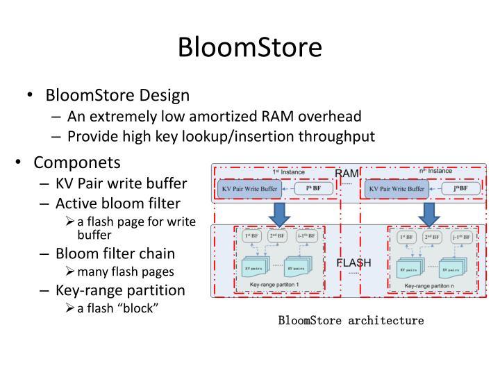 BloomStore