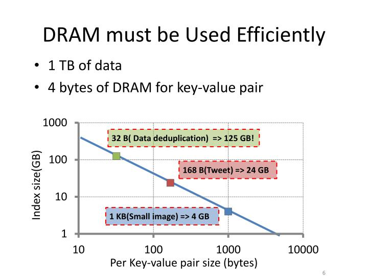 DRAM must be Used Efficiently