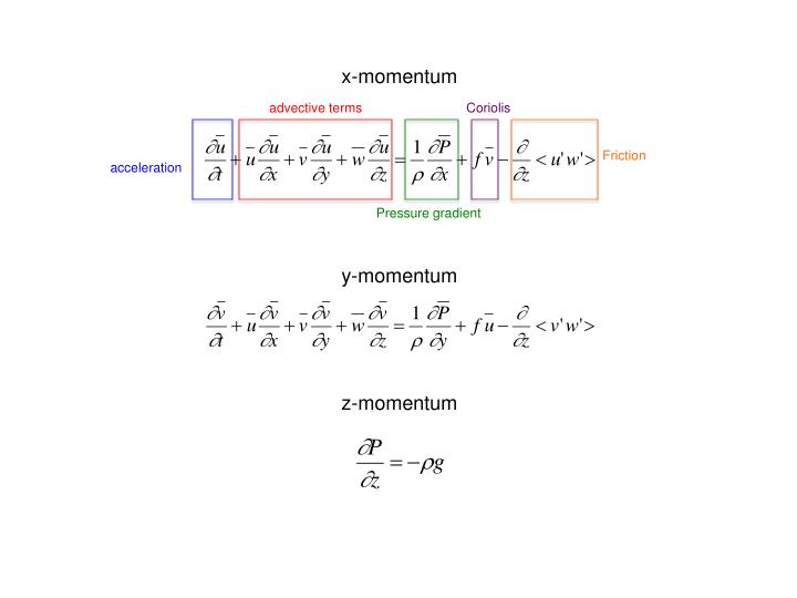 x-momentum
