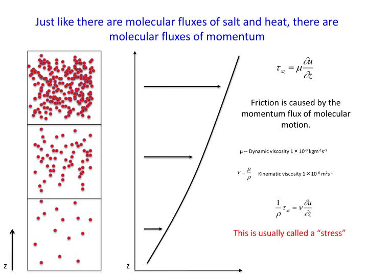 Just like there are molecular fluxes of salt and heat, there are molecular fluxes of momentum