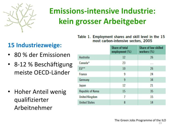 Emissions-intensive Industrie: