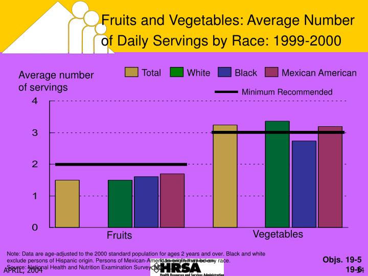 Fruits and Vegetables: Average Number