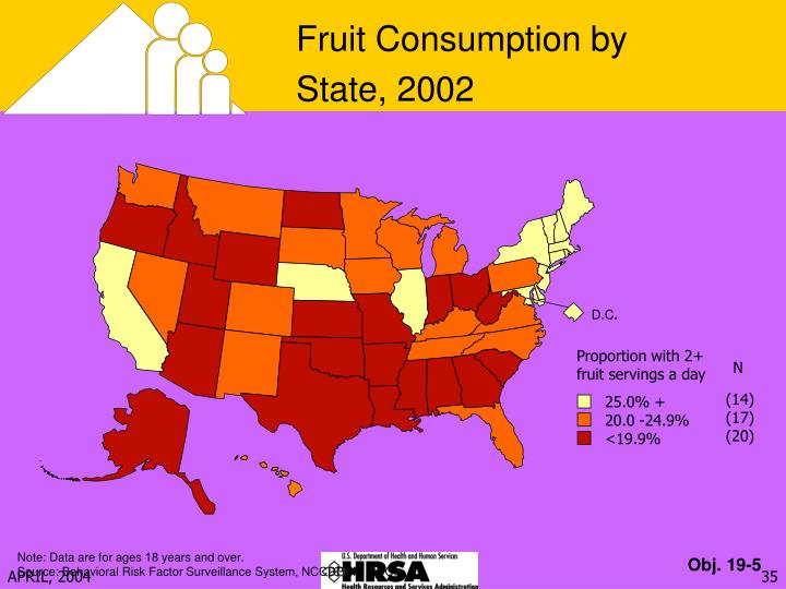 Fruit Consumption by