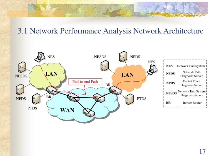3.1 Network Performance Analysis Network Architecture