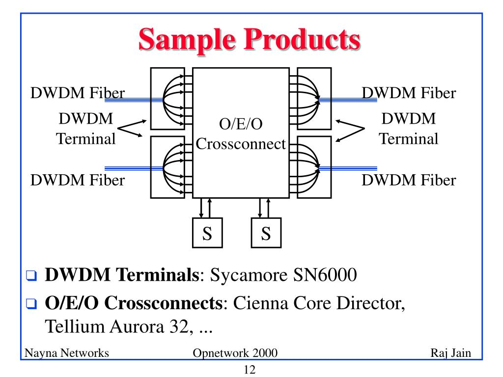 PPT - IP over DWDM Networks PowerPoint Presentation - ID:4629789
