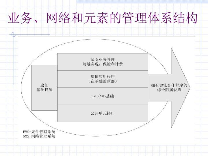 业务、网络和元素的管理体系结构