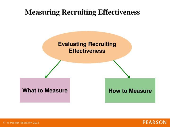 Evaluating Recruiting Effectiveness