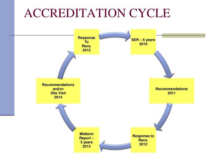 Accreditation cycle