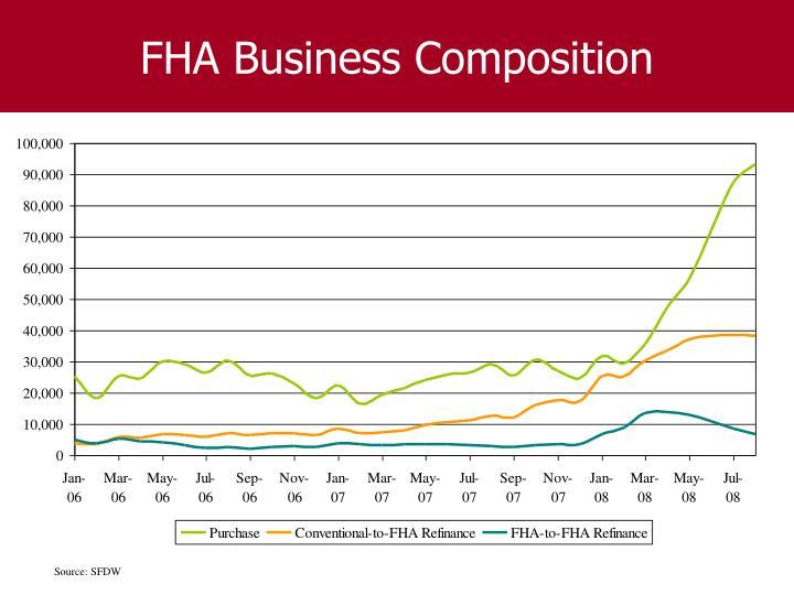 FHA Business Composition