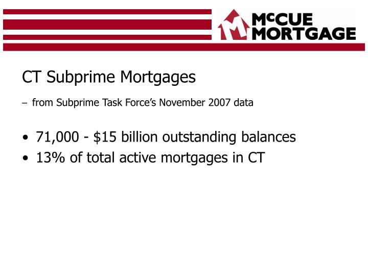 CT Subprime Mortgages