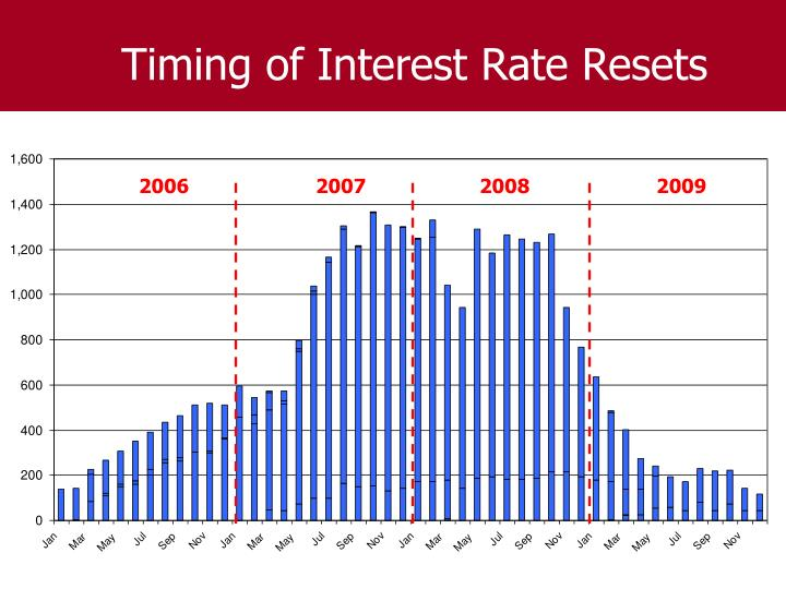 Timing of Interest Rate Resets