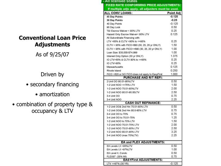 Conventional Loan Price Adjustments