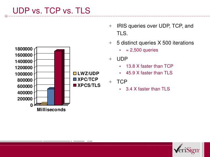 UDP vs. TCP vs. TLS