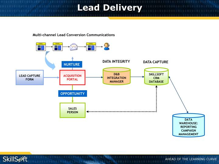 Lead Delivery