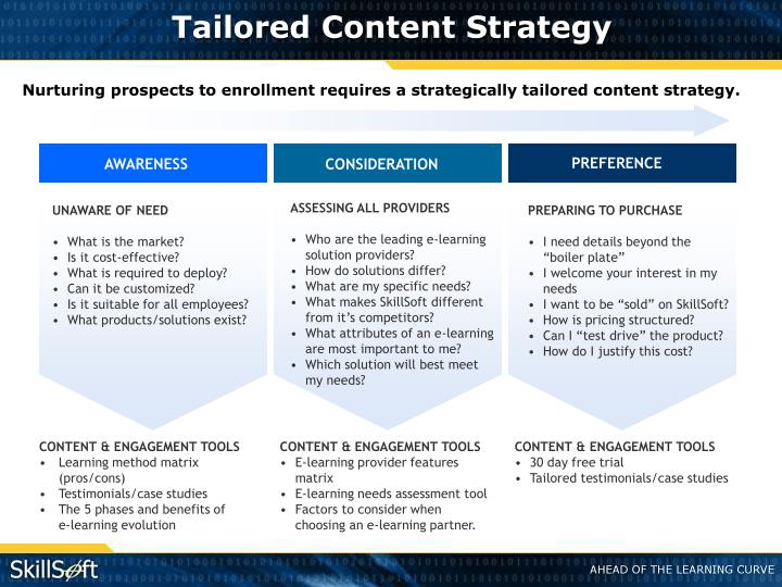Tailored Content Strategy