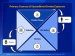 primary sources of secondhand smoke exposure