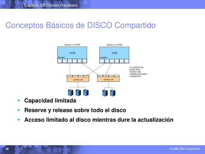 Conceptos Básicos de DISCO Compartido