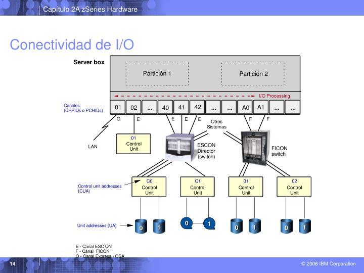 Conectividad de I/O