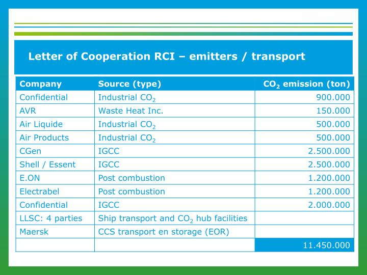 Letter of Cooperation RCI – emitters / transport