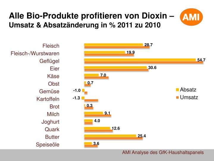 Alle Bio-Produkte profitieren von Dioxin –