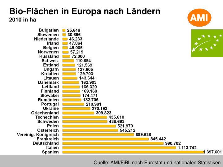 Bio-Flächen in Europa nach Ländern