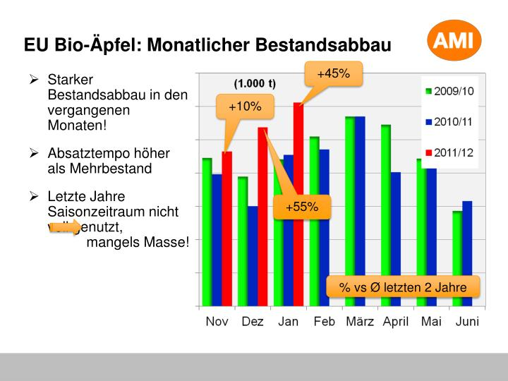 EU Bio-Äpfel: Monatlicher Bestandsabbau