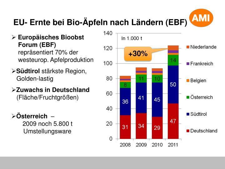 EU- Ernte bei Bio-Äpfeln nach Ländern (EBF)