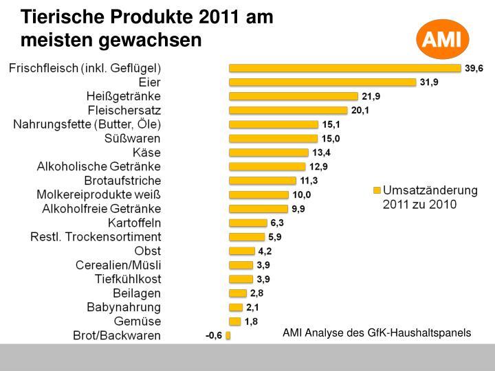 Tierische Produkte 2011 am