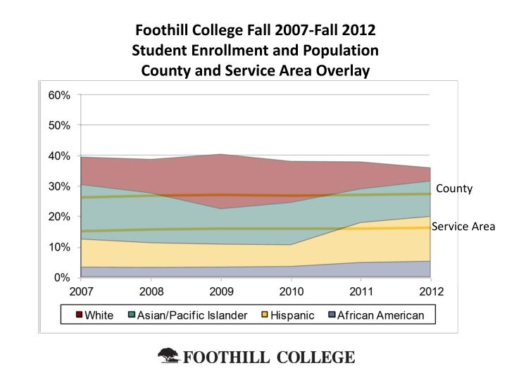 Foothill College Fall