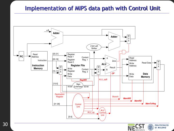 Implementation of MIPS data path with Control Unit