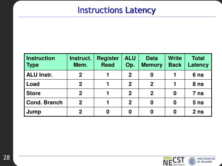 Instructions Latency